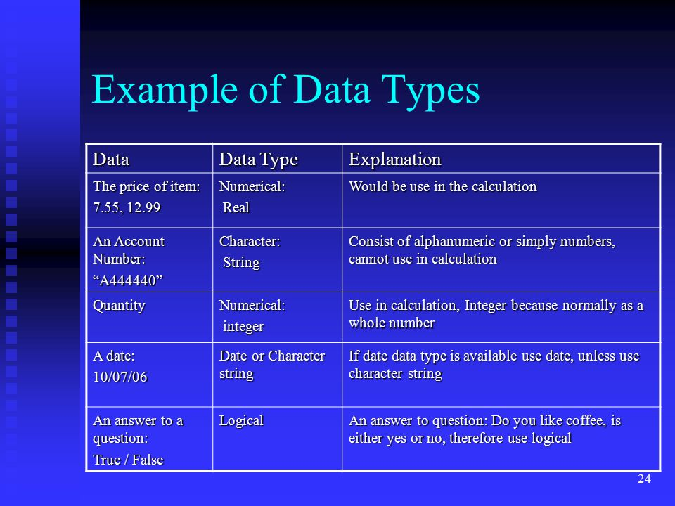 Example of Data Types Data Data Type Explanation The price of item: