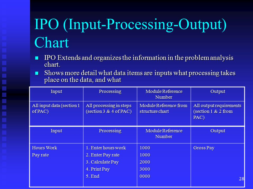 IPO (Input-Processing-Output) Chart