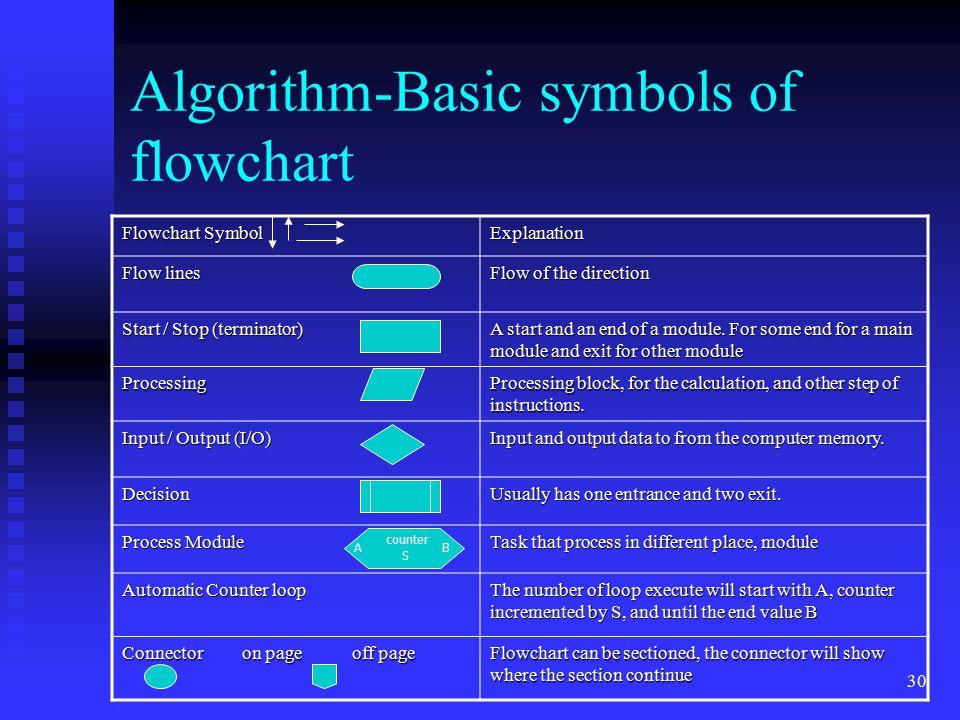 Algorithm-Basic symbols of flowchart