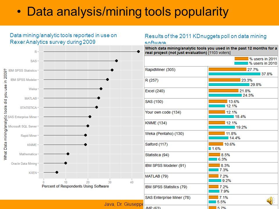 Data analysis/mining tools popularity