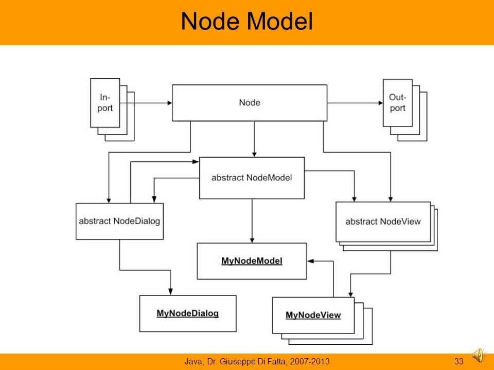 Node Model