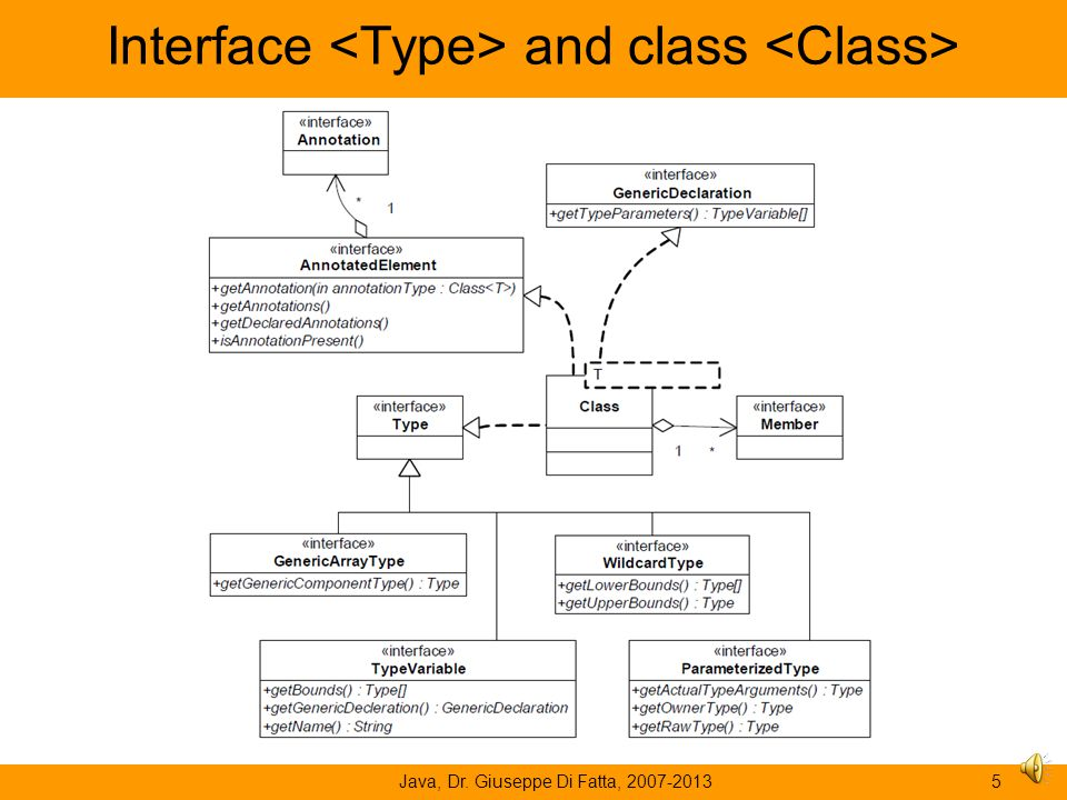 Interface <Type> and class <Class>
