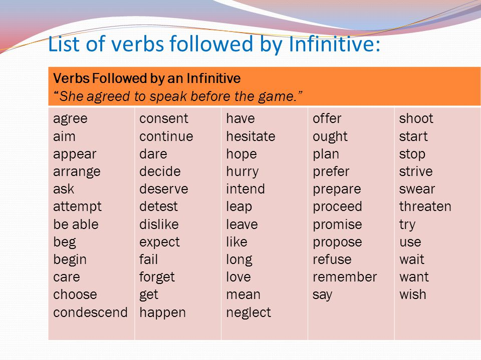 List of verbs followed by Infinitive: