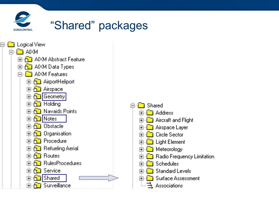 Shared packages