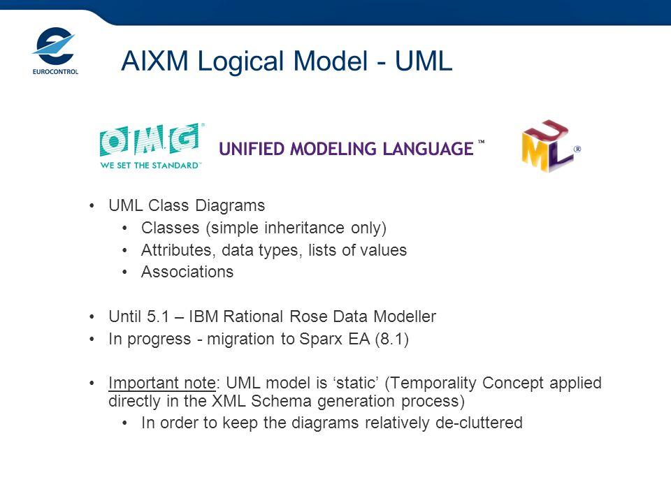 AIXM Logical Model - UML