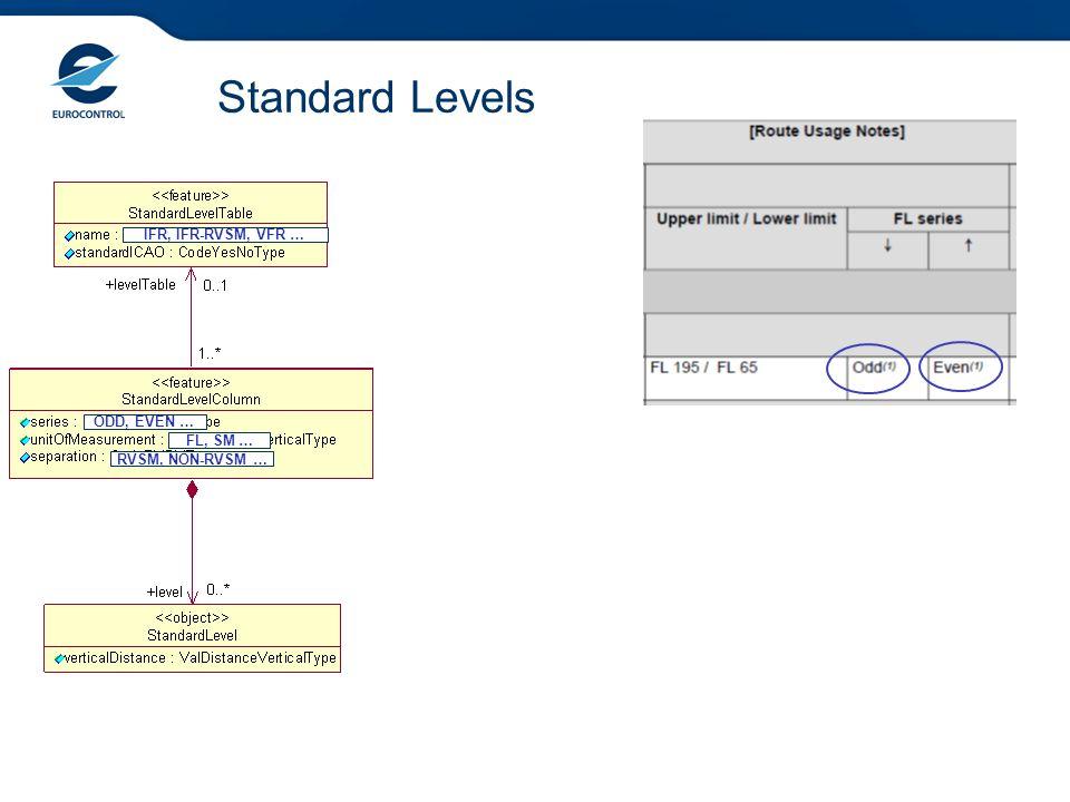 Standard Levels IFR, IFR-RVSM, VFR … ODD, EVEN … FL, SM …