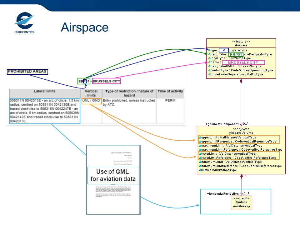 Airspace P EBP01 BRUSSELS CITY Use of GML for aviation data