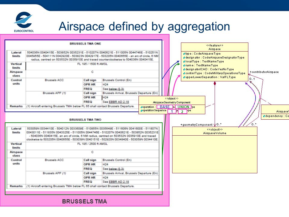 Airspace defined by aggregation
