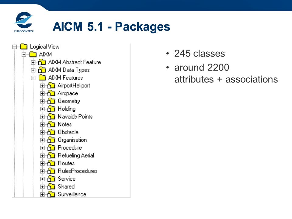 AICM 5.1 - Packages AICM 5.1 - Packages 245 classes