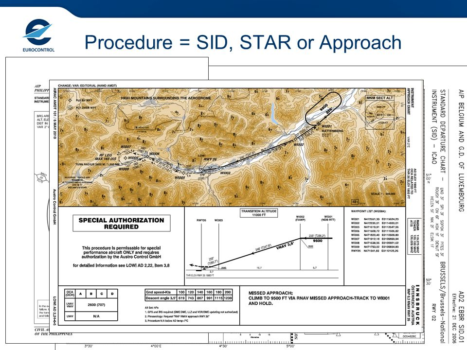 Procedure = SID, STAR or Approach