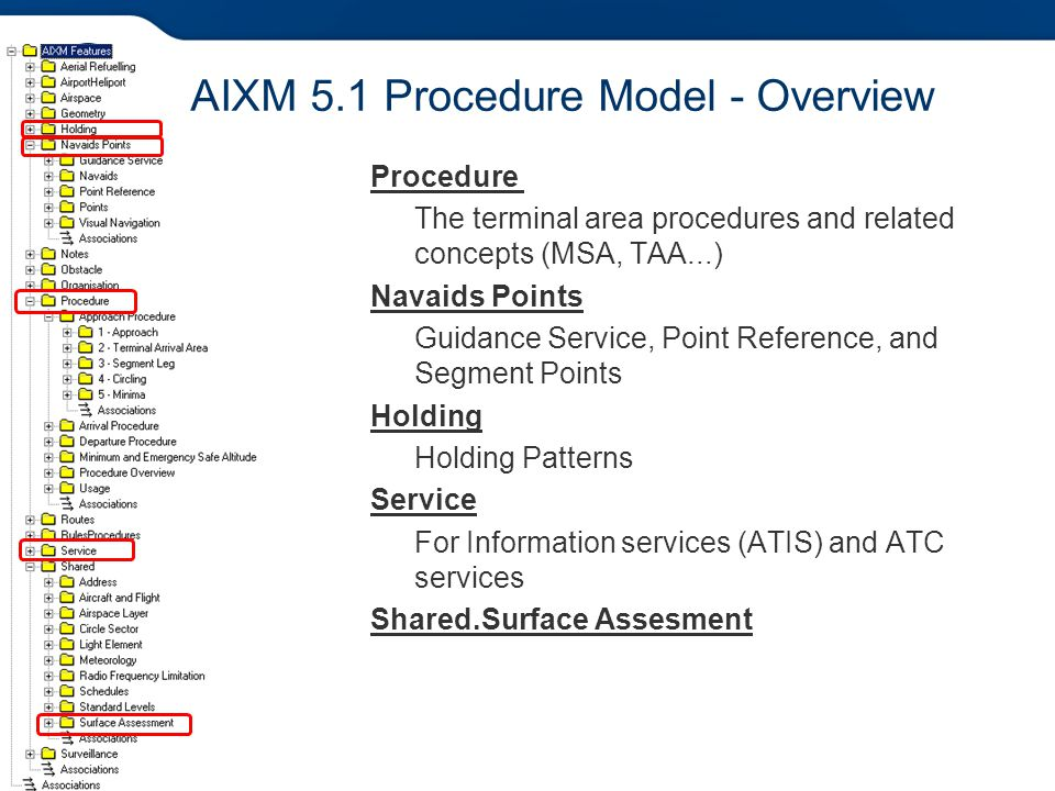 AIXM 5.1 Procedure Model - Overview
