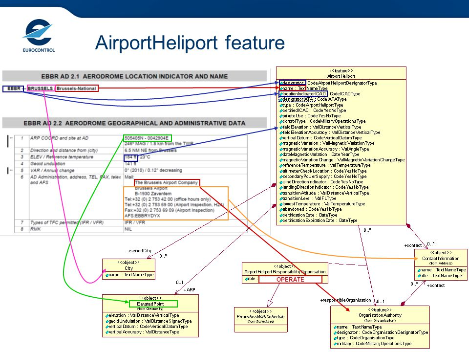 AirportHeliport feature