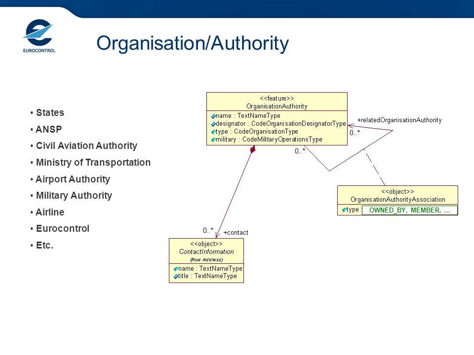 Organisation/Authority