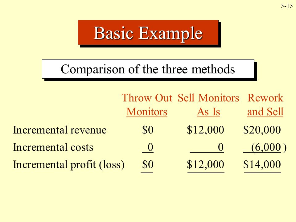 Comparison of the three methods