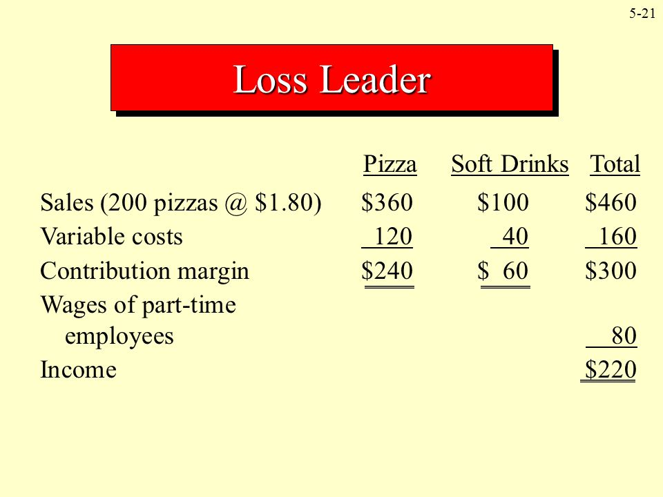 Loss Leader Pizza Soft Drinks Total
