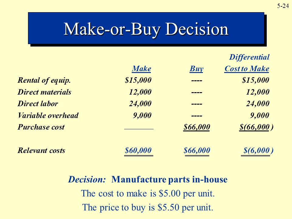 Decision: Manufacture parts in-house