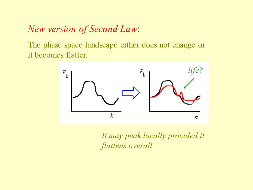 New version of Second Law: