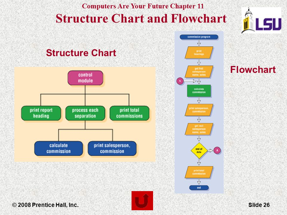 Structure Chart and Flowchart