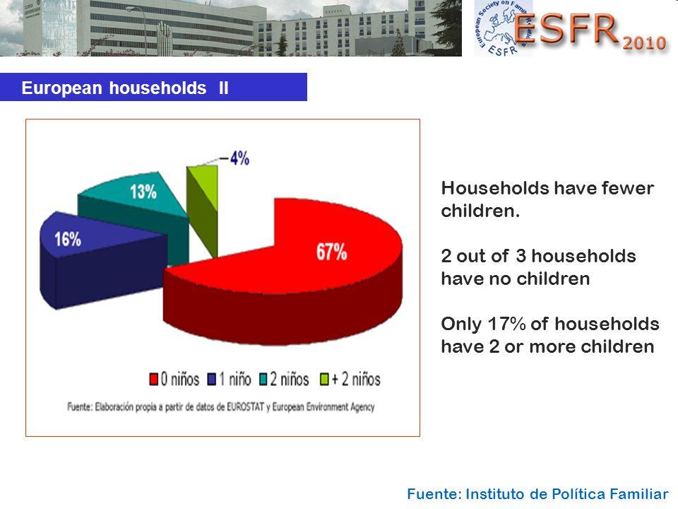 Households have fewer children.
