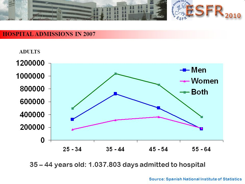 35 – 44 years old: 1.037.803 days admitted to hospital