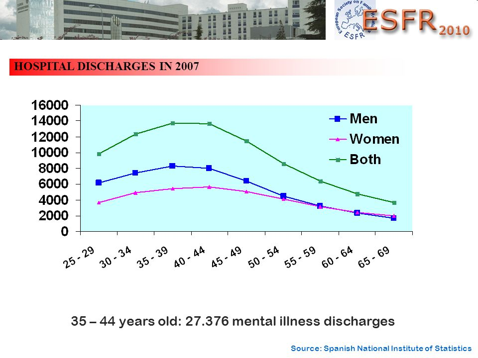 35 – 44 years old: mental illness discharges