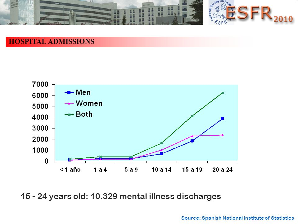 15 - 24 years old: 10.329 mental illness discharges