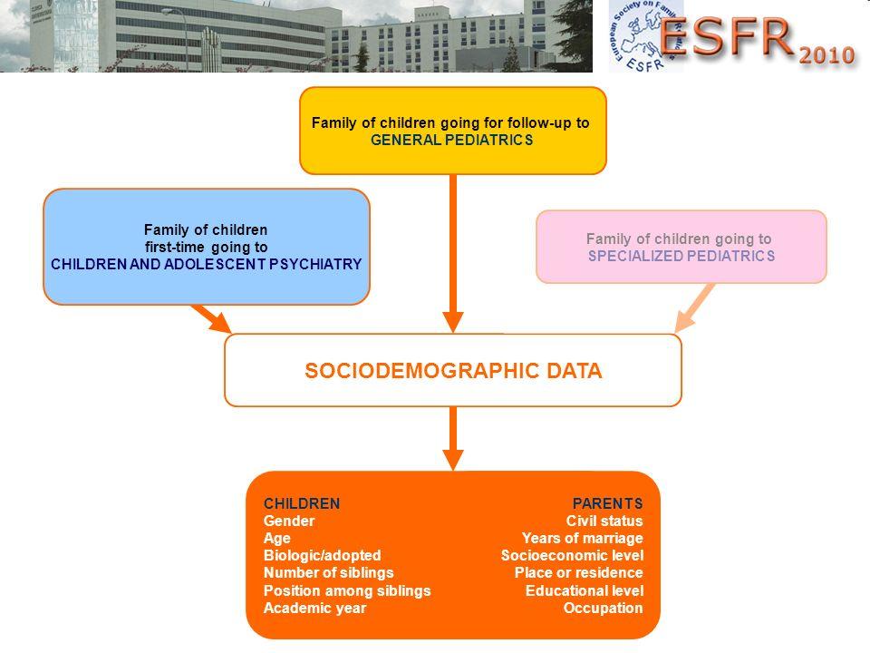 SOCIODEMOGRAPHIC DATA