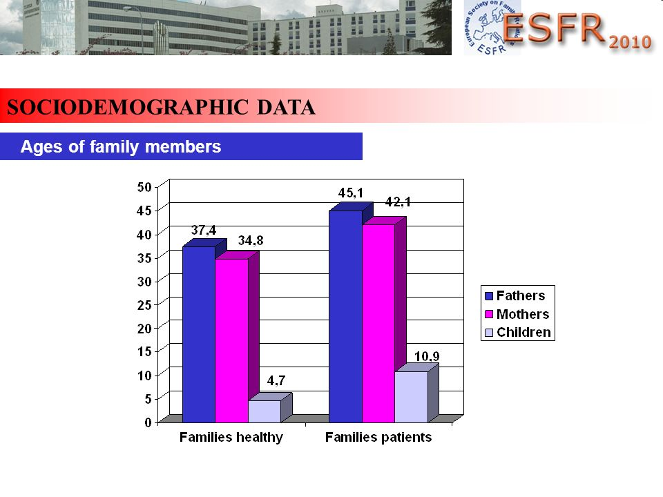 SOCIODEMOGRAPHIC DATA