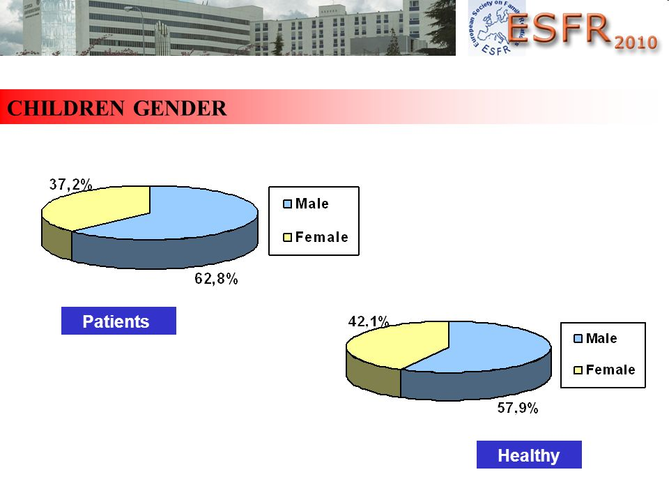 CHILDREN GENDER Patients Healthy
