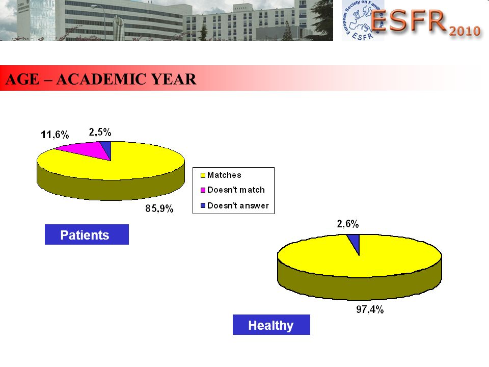 AGE – ACADEMIC YEAR Patients Healthy