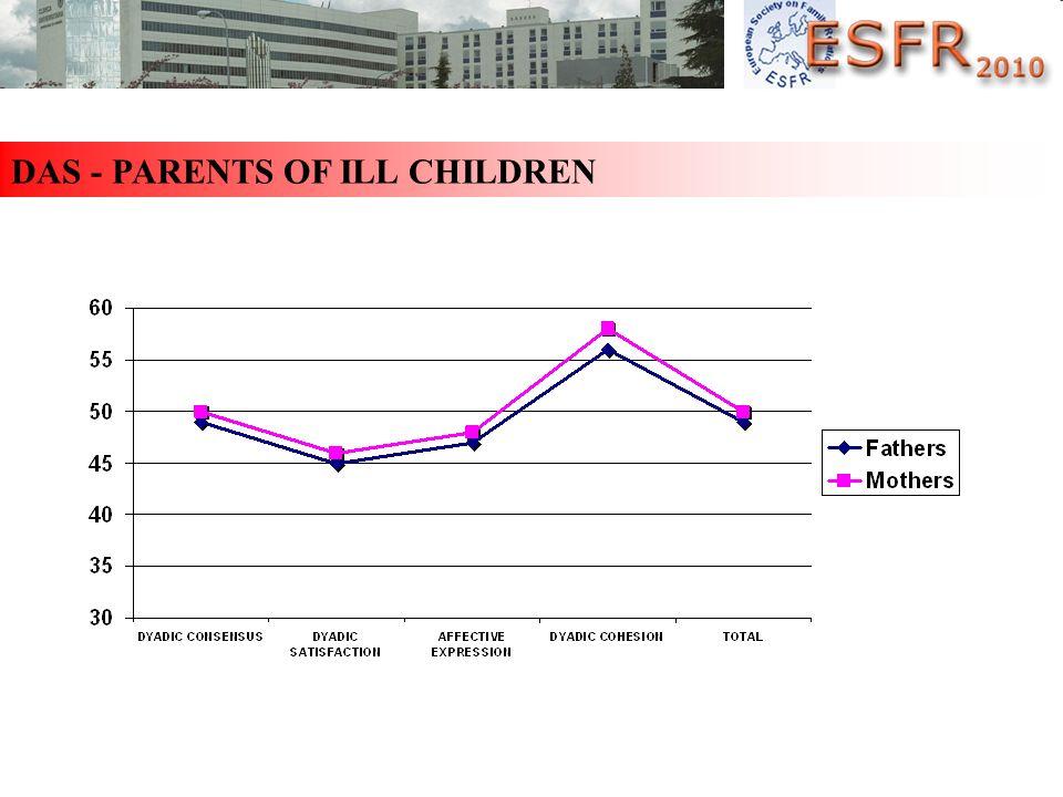 DAS - PARENTS OF ILL CHILDREN