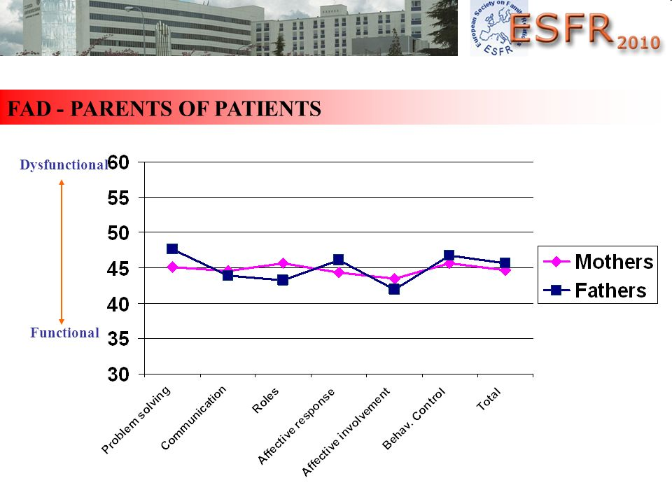 FAD - PARENTS OF PATIENTS