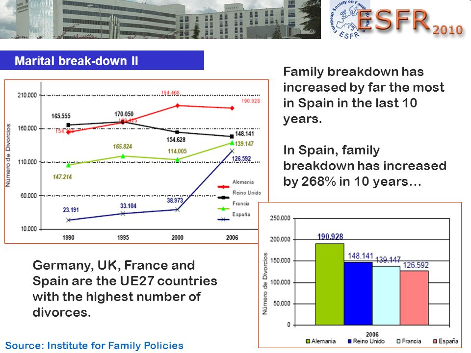 In Spain, family breakdown has increased by 268% in 10 years…