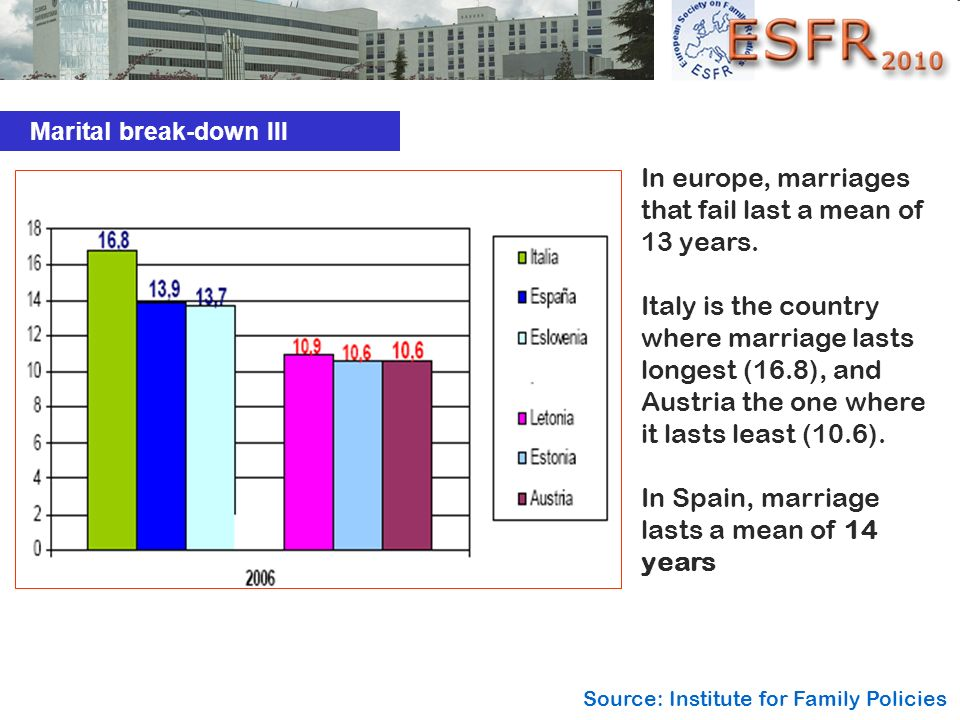 In europe, marriages that fail last a mean of 13 years.