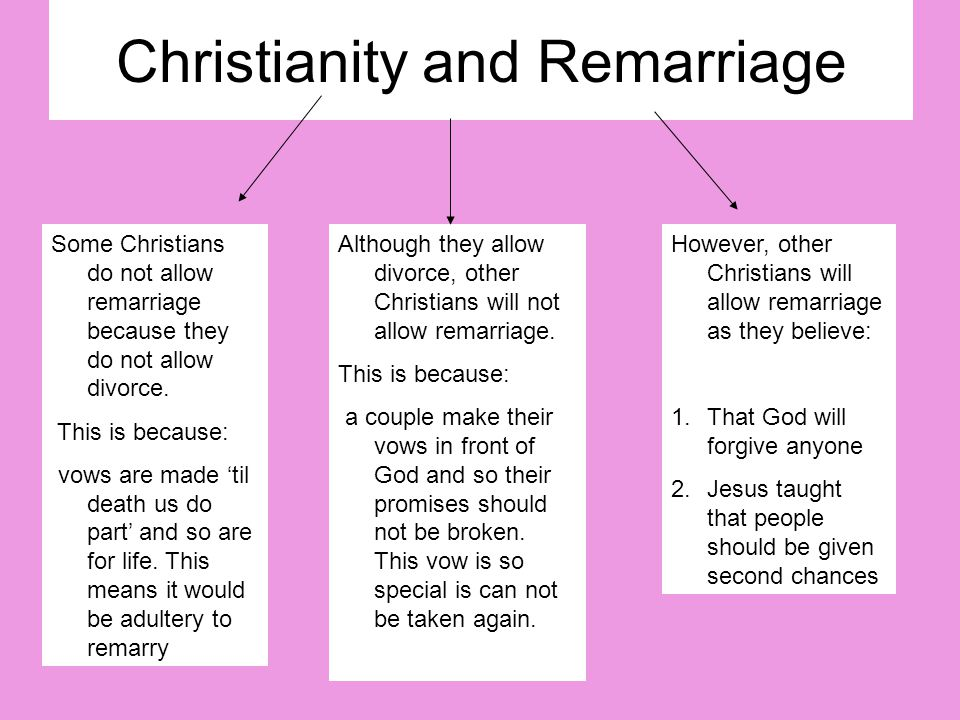 Christianity and Remarriage