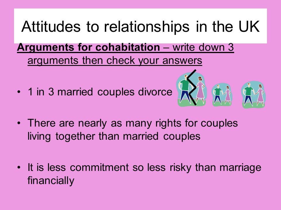 Attitudes to relationships in the UK