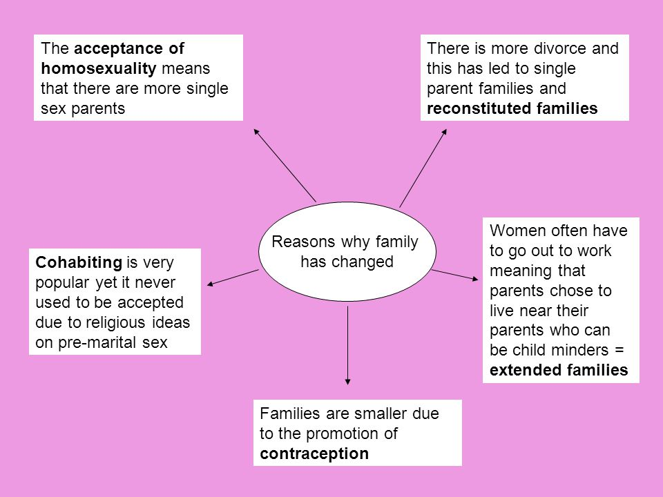 The acceptance of homosexuality means that there are more single sex parents