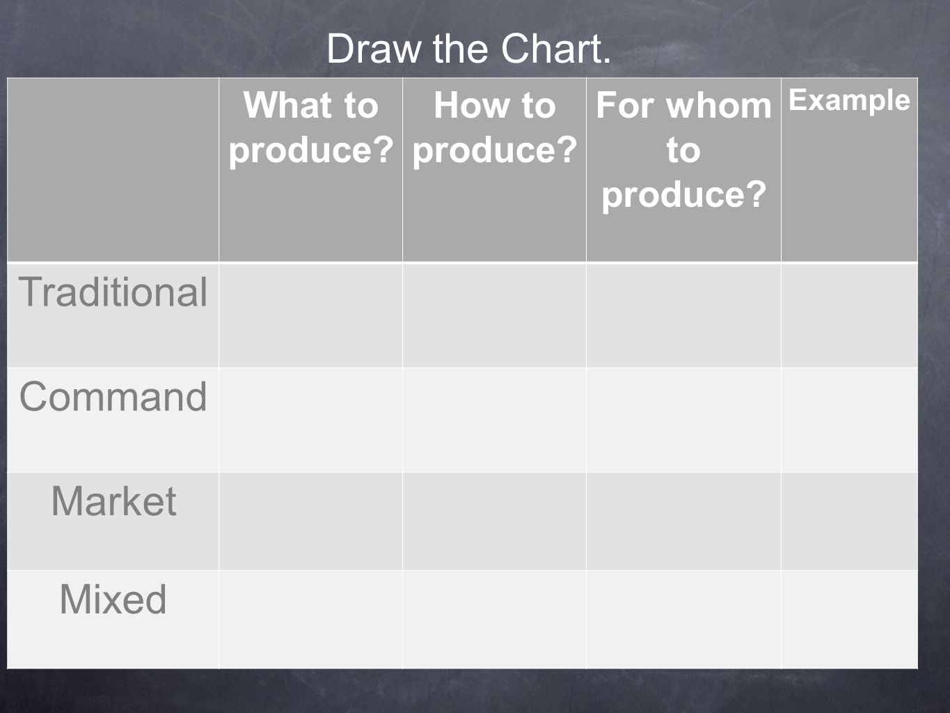 Draw the Chart. Traditional Command Market Mixed What to produce