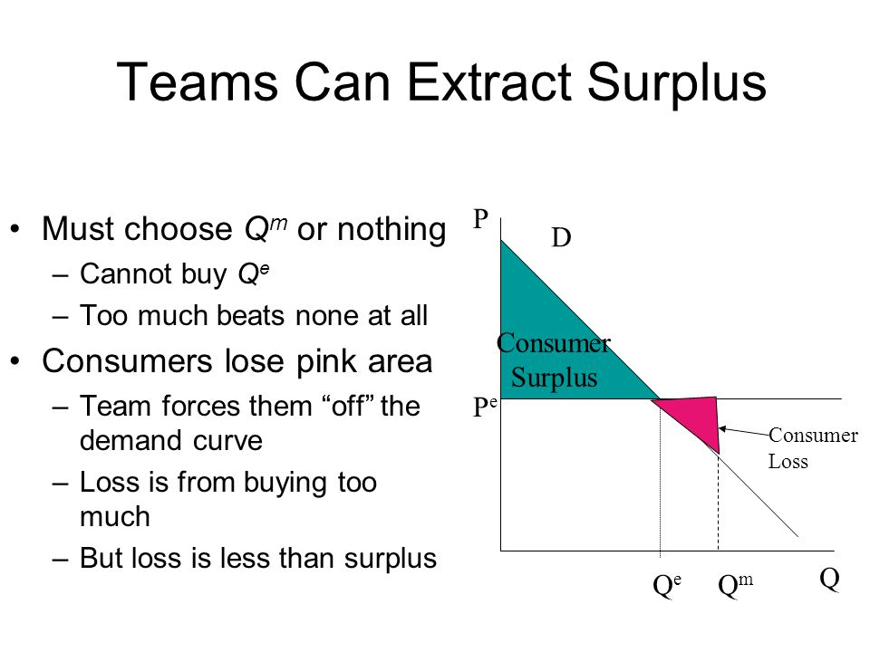 Teams Can Extract Surplus