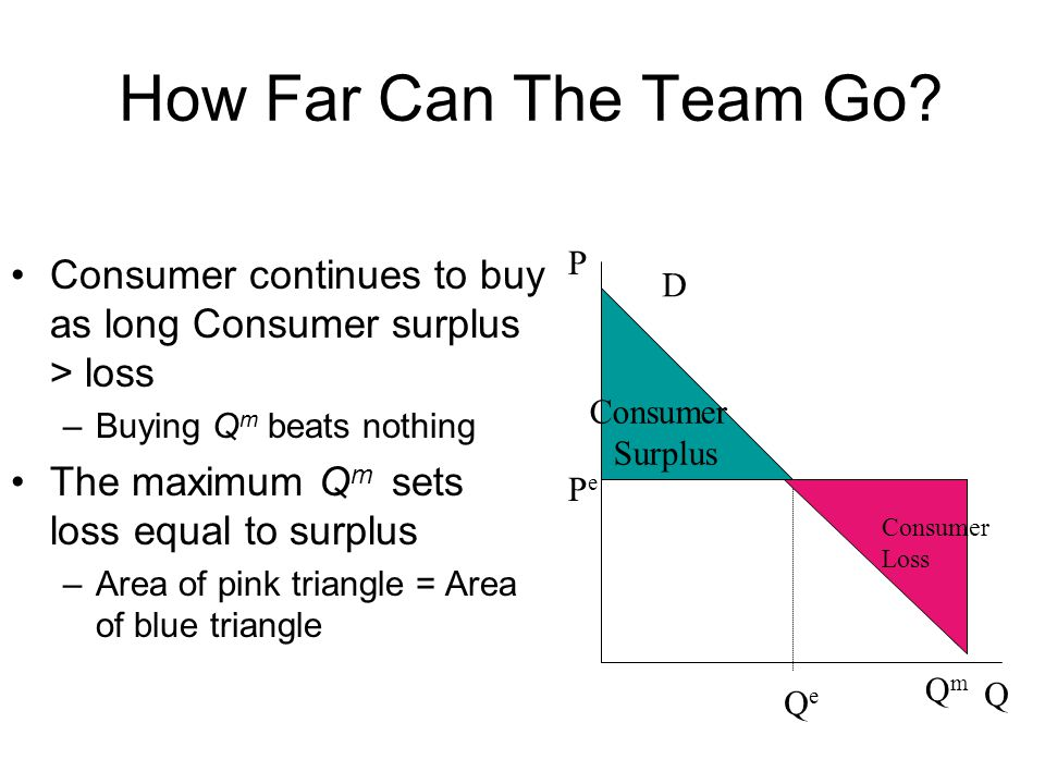 How Far Can The Team Go P. Consumer continues to buy as long Consumer surplus > loss. Buying Qm beats nothing.