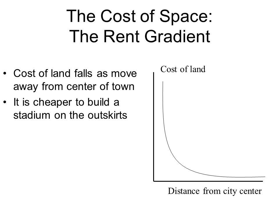 The Cost of Space: The Rent Gradient