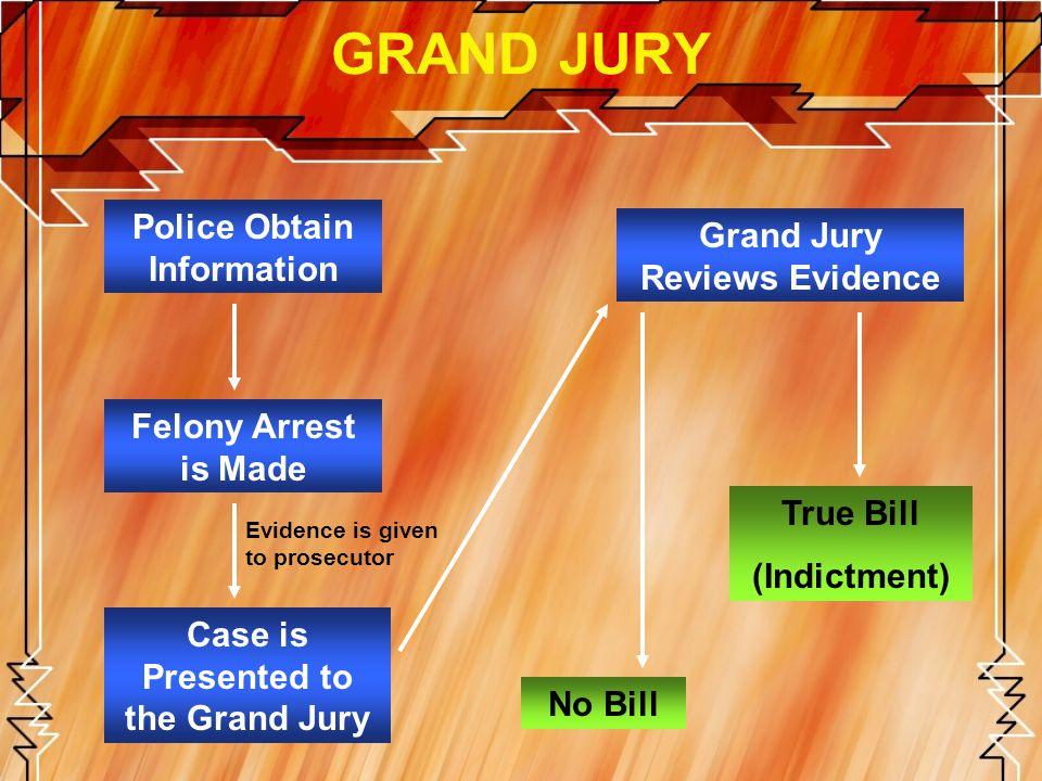 GRAND JURY Police Obtain Information Grand Jury Reviews Evidence
