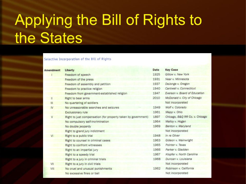 Applying the Bill of Rights to the States