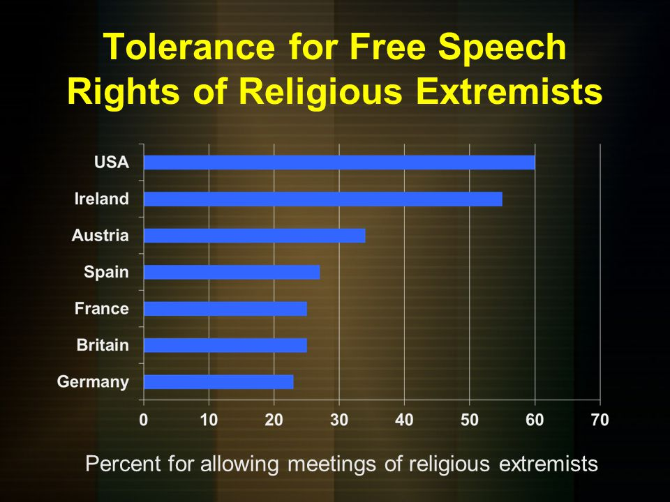 Tolerance for Free Speech Rights of Religious Extremists