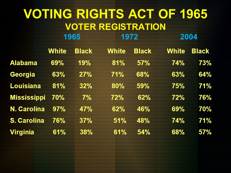VOTING RIGHTS ACT OF 1965 VOTER REGISTRATION