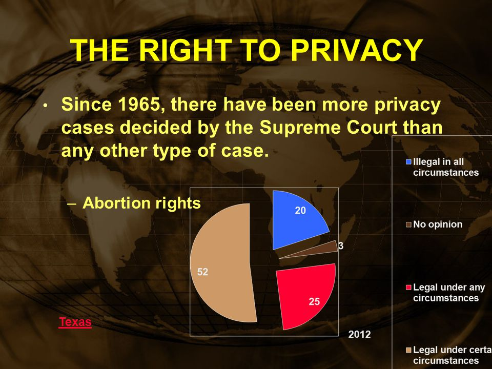 THE RIGHT TO PRIVACY Since 1965, there have been more privacy cases decided by the Supreme Court than any other type of case.