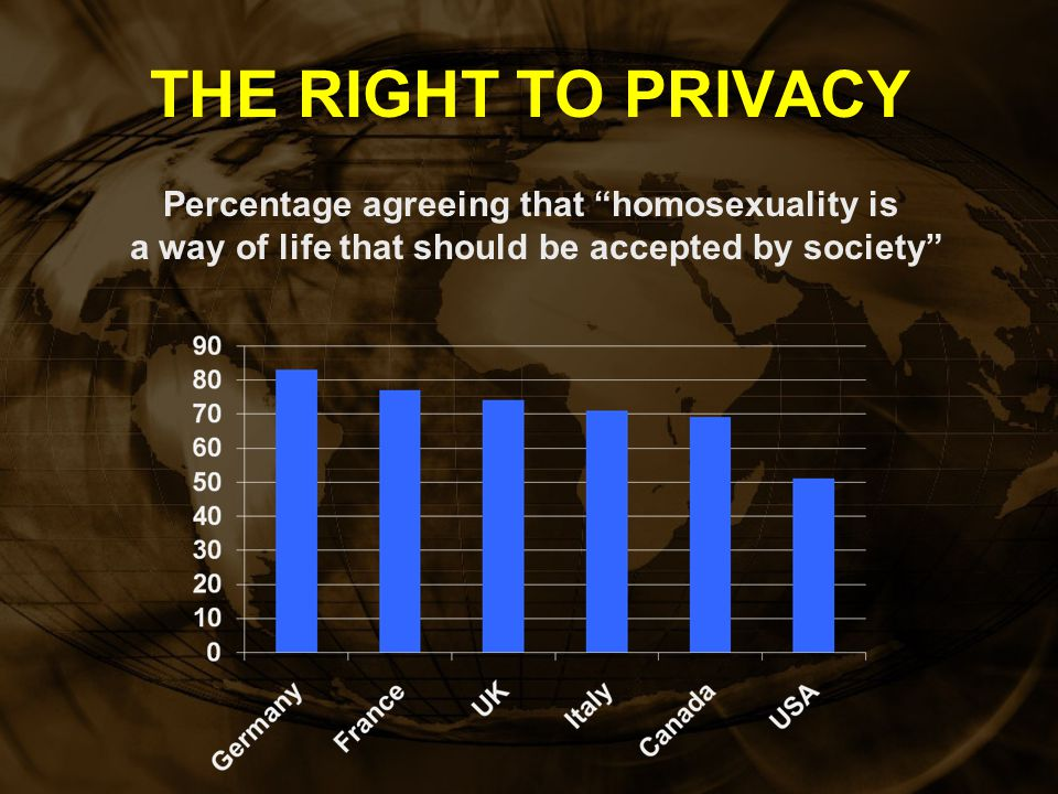THE RIGHT TO PRIVACY Percentage agreeing that homosexuality is