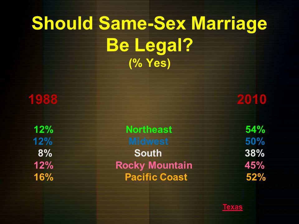 Should Same-Sex Marriage Be Legal (% Yes)