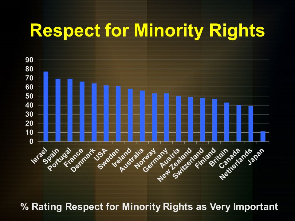 Respect for Minority Rights