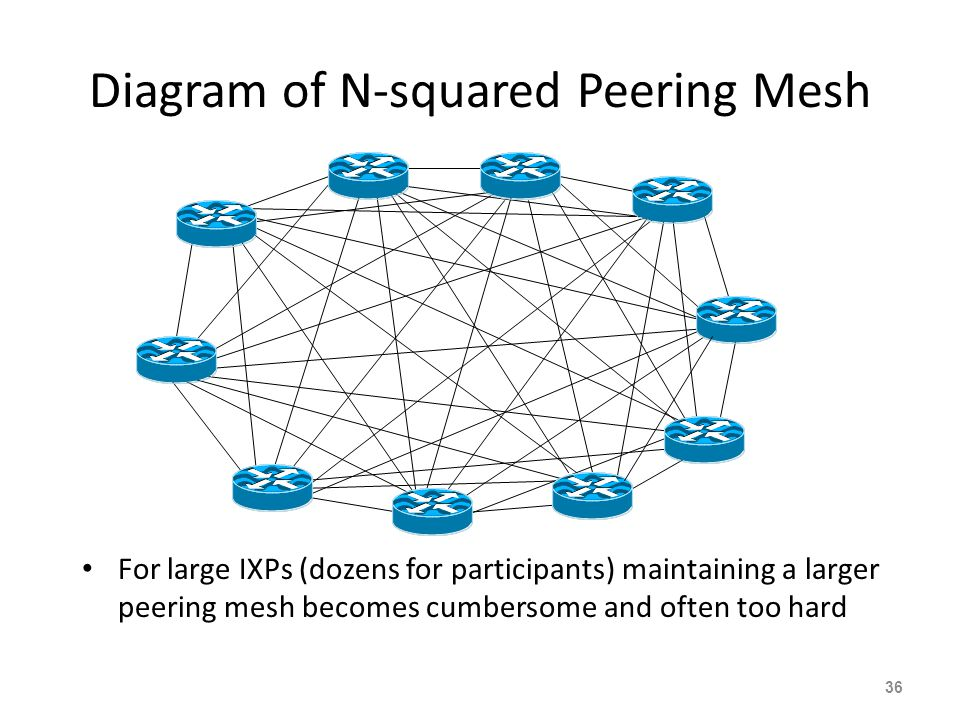 Diagram of N-squared Peering Mesh